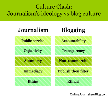 Culture Clash: Journalism's ideology vs blog culture