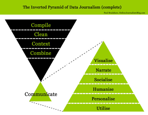 inverted-pyramid-of-journalism