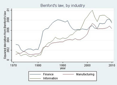 Benford's law, by industry