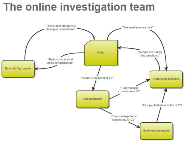 The online investigation team: curation editor, multimedia editor, data journalist, community manager, editor