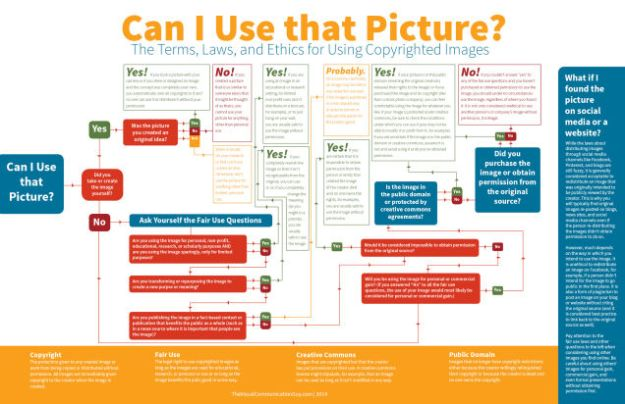 Can I Use that Picture? by The Visual Communication Guy via Visually