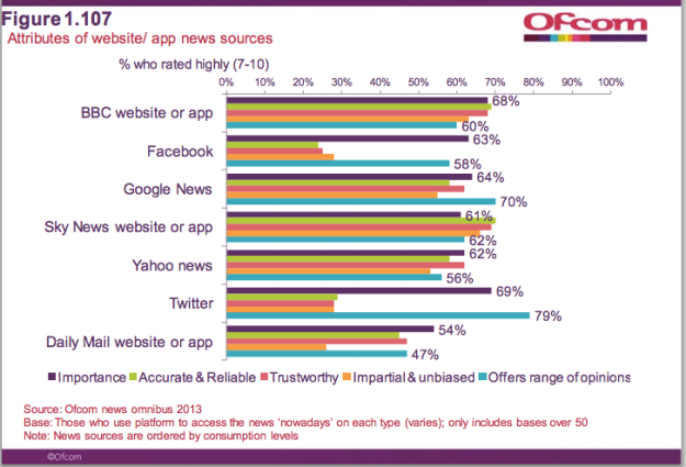 Daily Mail impartiality compared against BBC, Twitter, Facebook and others