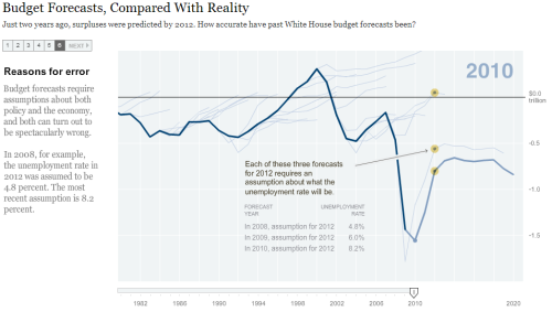 Budget Forecasts, Compared With Reality