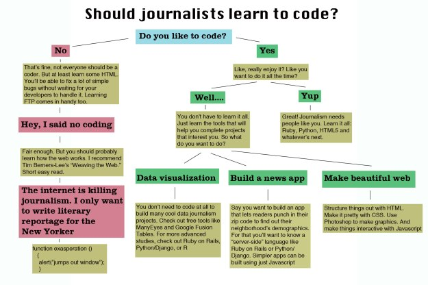 Flowchart: Should journalists learn to code