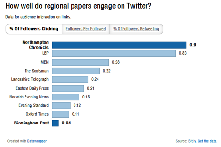 Regional newspaper Twitter accounts click-through rates