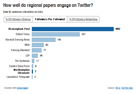 Regional newspaper Twitter accounts followers per followed