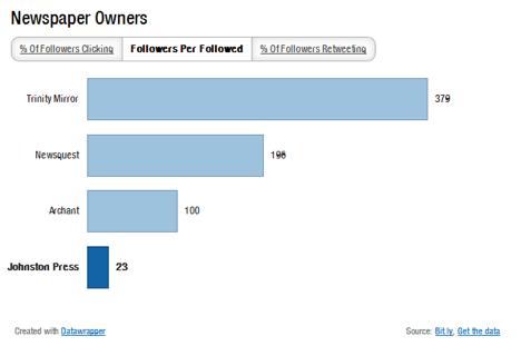 Regional newspapers on Twitter - followers per followed