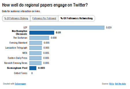 Regional newspapers on Twitter - percentage of followers retweeting