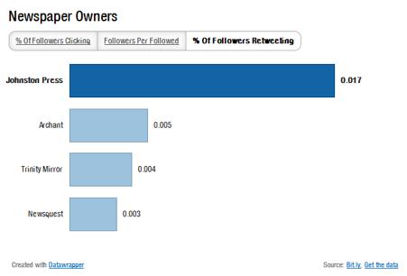 Regional newspapers on Twitter - percentage of followers retweeting