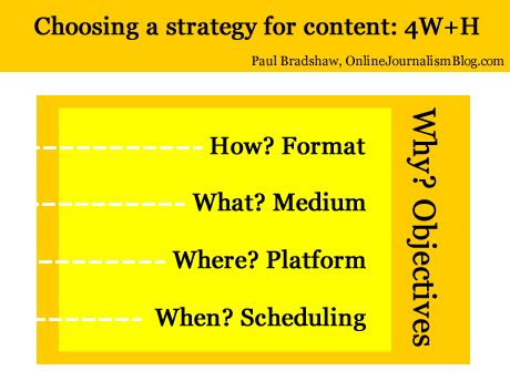 Choosing a strategy for content: Format, Medium, Platform, Scheduling - and objectives
