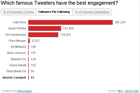 Famous tweeters - followers per followed