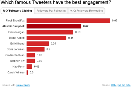 Famous Tweeters - percentage of followers clicking through