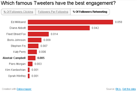 Famous Tweeters - percentage of followers retweeting