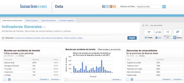Will Data Driven Journalism Empower >> La Nación: data journalism from Argentina   Online Journalism Blog