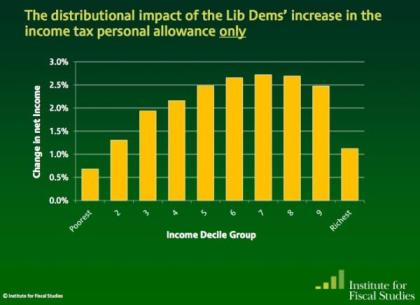 Net impact of income tax threshold change on incomes - IFS