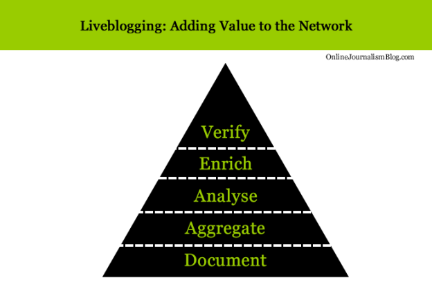 Liveblogging: adding value to the network