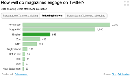 Magazines on Twitter - followers per followed