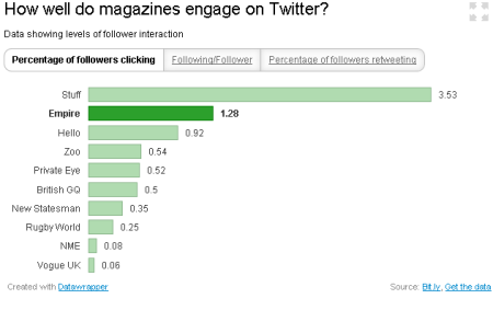 Magazines on Twitter - percentage of followers clicking through