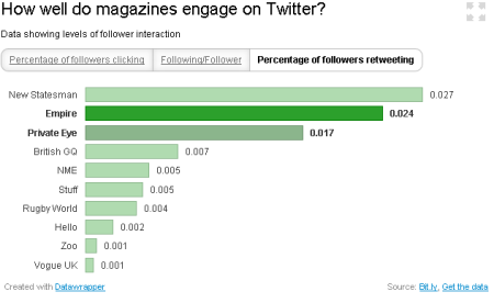 Magazines on Twitter - percentage of followers retweeting