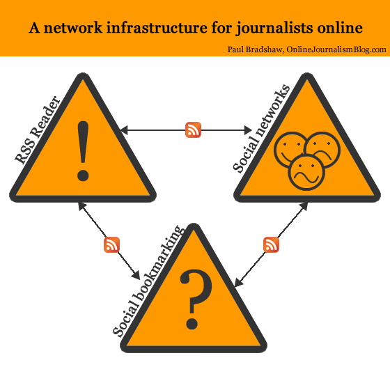 RSS reader, social networks and social bookmarking: a Network Infrastructure for journalists online