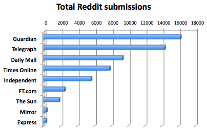 Submissions to Reddit: Guardian wins