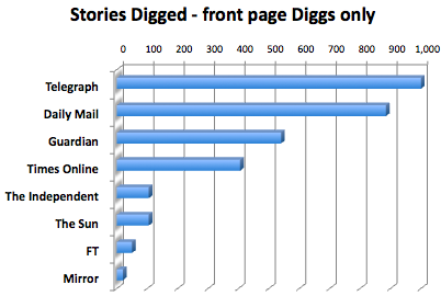 Newspaper site Diggs