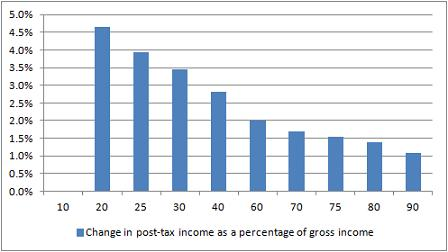 Change in post-tax income as a percentage of gross income