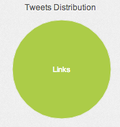 Tweet distribution: 100% links