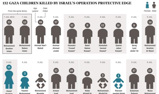 Gaza children deaths telegraph