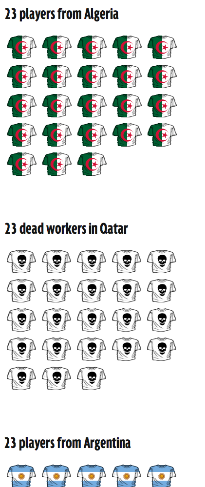 Deaths of construction workers in Qatar compared to World Cup squads