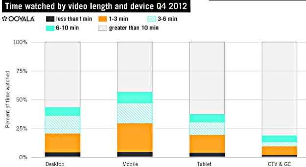 video-viewing-length-by-device-2012-ooyala