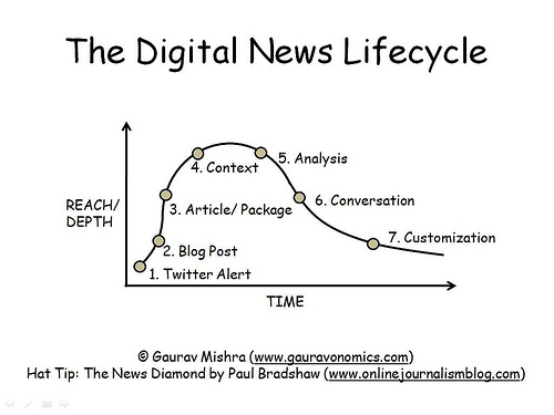 Digitaal News Lifecycle