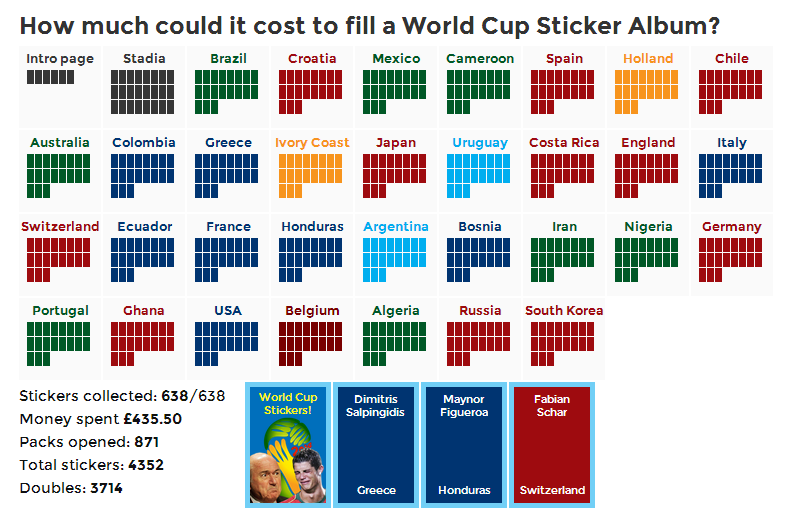Panini sticker albums – a great way to learn programming and