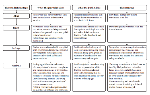 Charlie Beckett's model of networked journalism, drawing from the 21st Century Newsroom