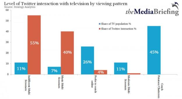 Chart showing different types of television consumer
