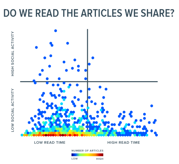 Read time vs social activity chart