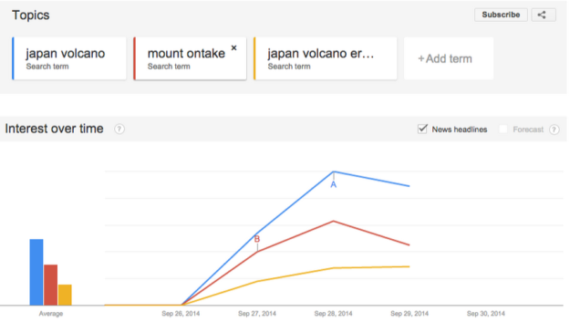 japan volcano search trends