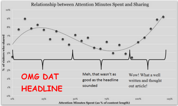 sharing behaviour by time spent