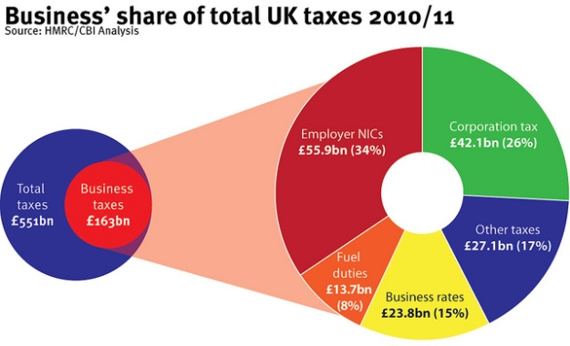 business proportion of tax contributions