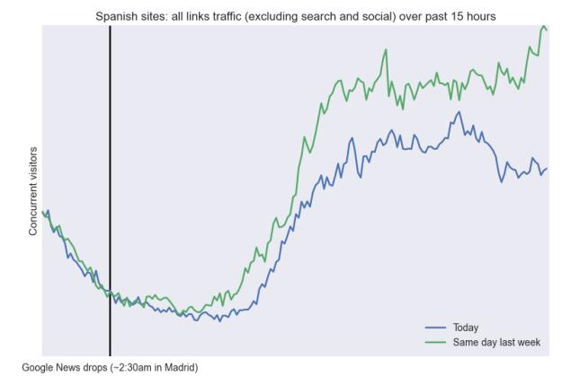 google news spain traffic