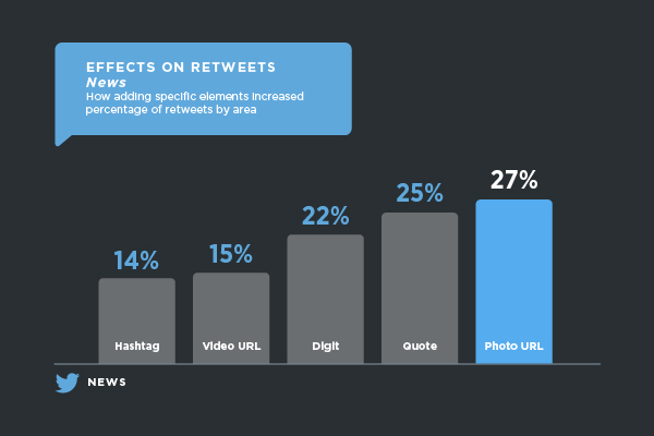 A tweet is 27% more likely to be retweeted if it has an image