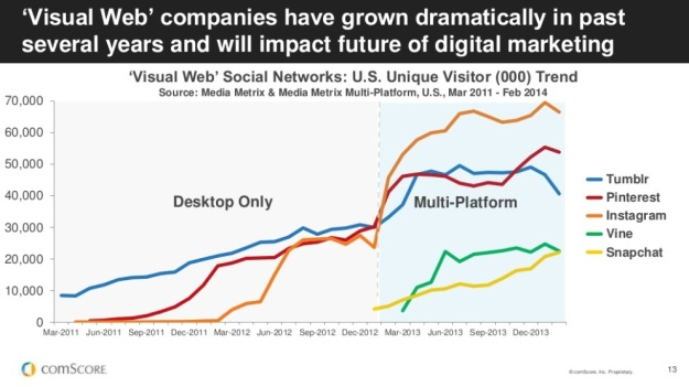 Since mobile usage has shot up, so has the usage of visual social networks