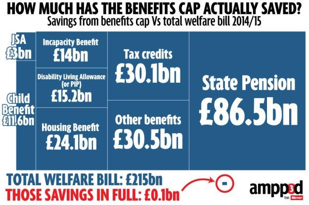Welfare spending treemap