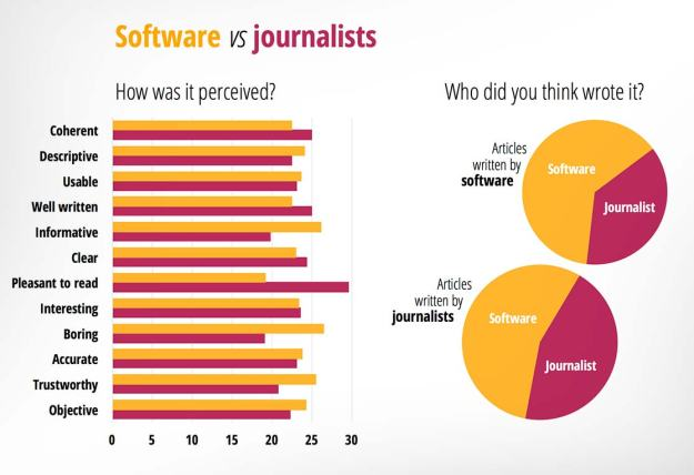 robots vs journalists charts