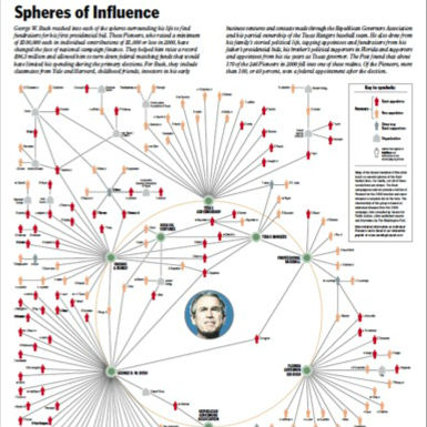 Bush_network_analysis_Washington_post