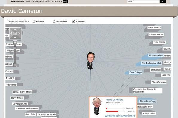 David Cameron's network