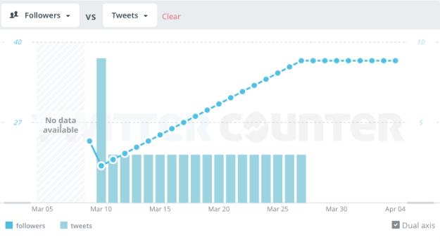 twitter stopping metrics