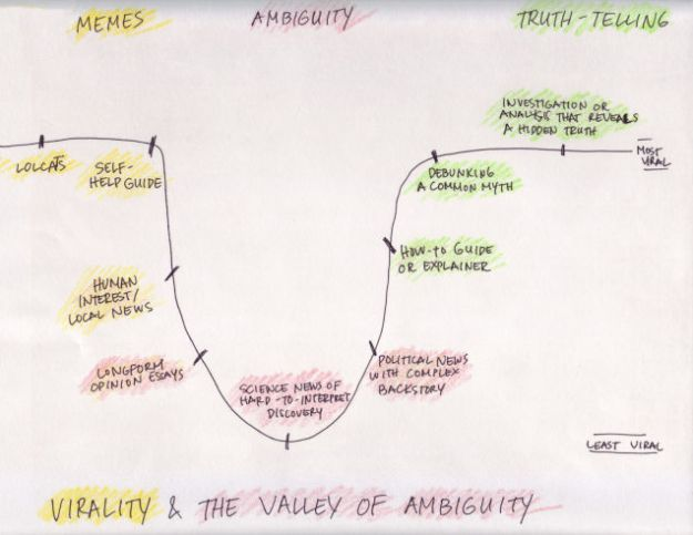 Virality and the valley of ambiguity