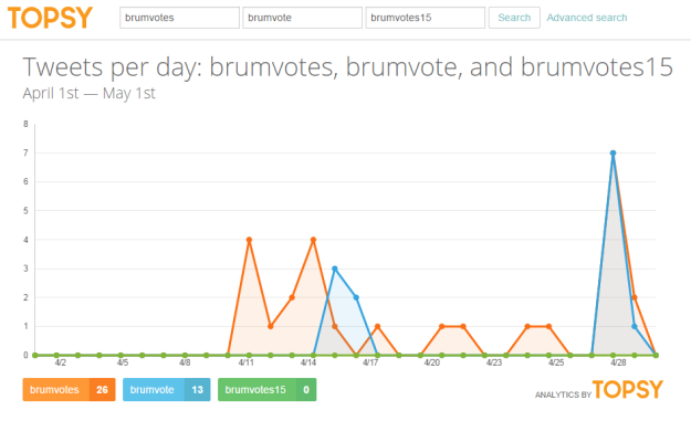 Comparing tweet frequency between brumvotes, brumvote and brumvotes15