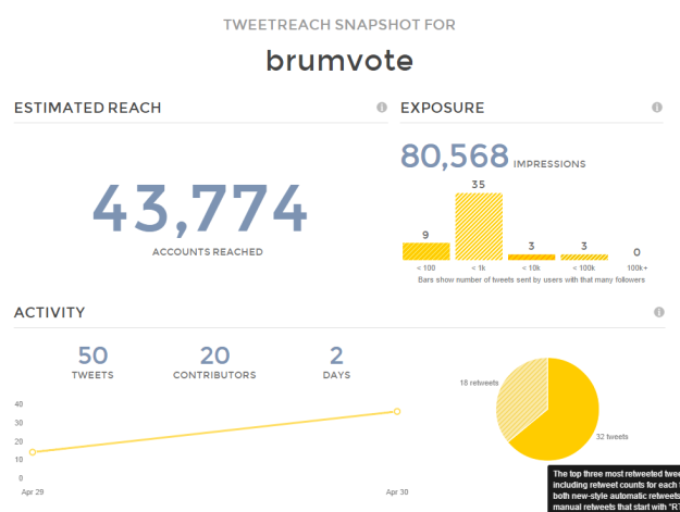 Twitter Reach Report Results for brumvote   TweetReach